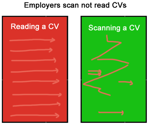 use-bullet-points-cv-improve-scanning-cv