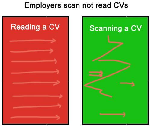 use-bullet-points-cv-improve-scanning-cv