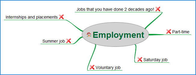 Made simple CV Employment History section CV Plaza – Employment History Template