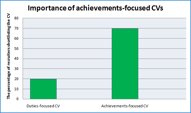 Graph representing the importance of achievement-focused cvs