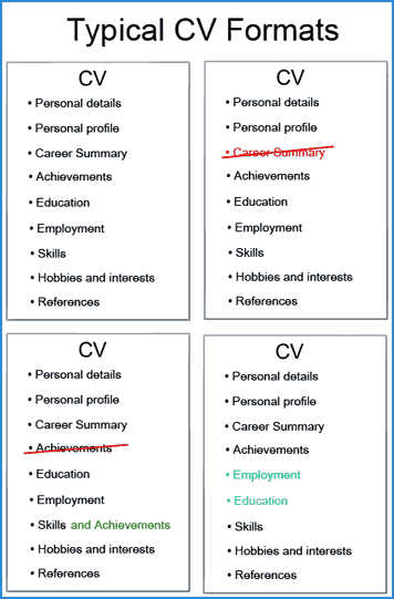 examples of different cv structures and layouts